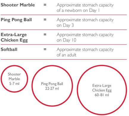 Chart belly balls Ameda